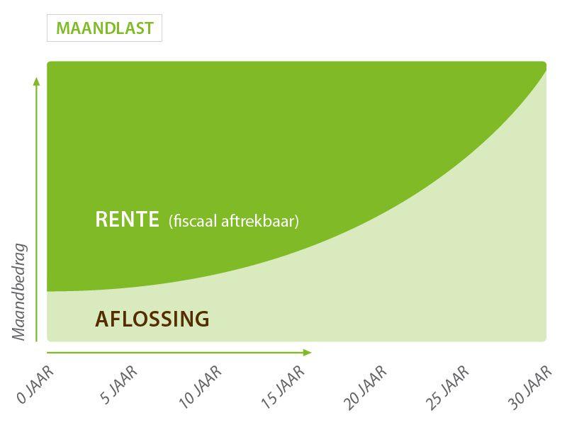 Ontwikkeling Maandlast Annuitaire hypotheek